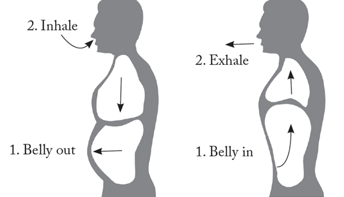 How Posture Effects Breathing